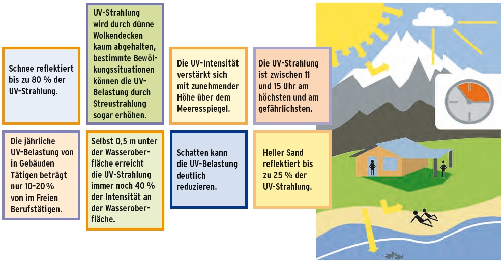 Bildquelle: bfs.de